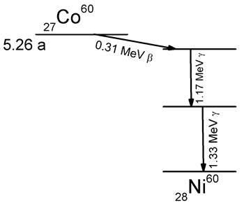 Transmutation radioactive bêta du cobalt 60 en nickel 60, suivie de deux désexcitations gamma du nickel 60 vers son niveau fondamental © Wikipedia