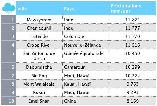 Les villes du monde avec les plus fortes précipitations annuelles. © Céline Deluzarche, Futura. Source : worldatlas.com