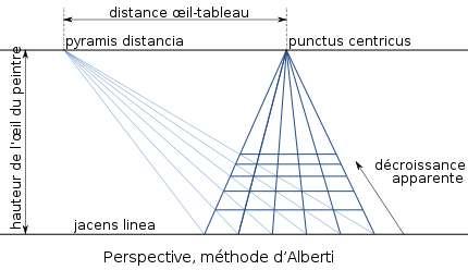 Alberti a donné une belle méthode de construction de la décroissance de la profondeur apparente des carreaux lorsque l'on s'éloigne de la ligne de terre, en perspective. © Coyau licence Creative Commons paternité – partage à l'identique 3.0 (non transposée