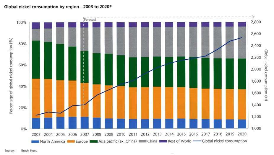 La consommation mondiale de nickel (courbe bleue, en kilotonnes) depuis 2003 et par estimation (depuis 2007) jusqu'en 2020. Les couleurs indiquent les parts des régions productrices. Selon les chiffres des réserves prouvées, l'extraction ne parviendra plus à répondre seule à la demande aux environs de la décennie 2050. Le recyclage devient donc indispensable. © Brook Hunt, GME