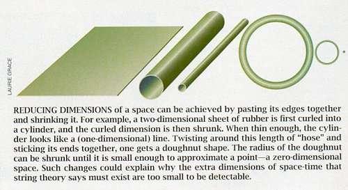 """Au-dessus, illustration de l'une des façons dont les dimensions d'un espace (bidimensionnel dans cet exemple) initialement plat et non-compactifié peuvent être compactifiées et ensuite """"diminuées en taille"""" de manière à devenir """"invisibles"""" comme l'est, dans le modèle de Kaluza-Klein, la cinquième dimension (cliquez pour agrandir). Au centre, illustration du même processus à l'aide d'un cylindre (deux dimensions) qui, """"vu de loin"""" (ou avec une échelle suffisamment grande), semble être unidimensionnel (cliquez pour agrandir). En dessous, représentation imagée de l'espace-temps imaginé par Oskar Klein : en chaque point de l'espace usuel (le plan), la cinquième dimension est représentée par un cercle sur lequel on peut se déplacer tout en restant au même endroit dans l'espace à quatre dimensions (deux ici pour faciliter l'illustration). Sources L. Grace, S. Mukhi et WGBH/NOVA."""