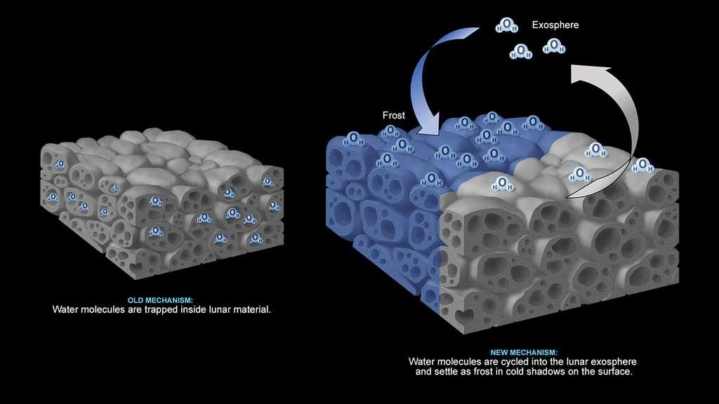 Une hypothèse pour expliquer la présence d'eau sur la surface de la Lune est que les molécules sont piégées dans la matière lunaire (à gauche). Mais une nouvelle étude postule que les molécules d'eau (à droite) restent sous forme de givre à la surface dans les ombres froides et se déplacent vers d'autres endroits froids via la fine exosphère lunaire comme l'illustre ce schéma. © Nasa, JPL-Caltech