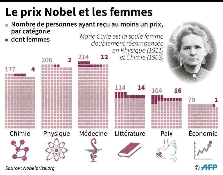 La proportion de femmes parmi les nobélisés est très faible, de 5 % en moyenne. Elle est de 2 pour 206 en physique et de 1 pour 79 en économie. © Simon Malfatto, AFP