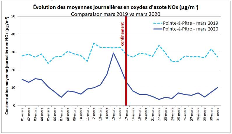 Pour une meilleure représentativité, les données présentées ici concernent l'ensemble de l'agglomération pointoise. © Atmo France