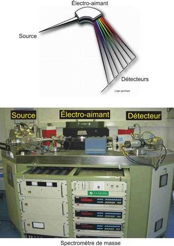Comment fonctionne un spectromètre de masse ? © DR