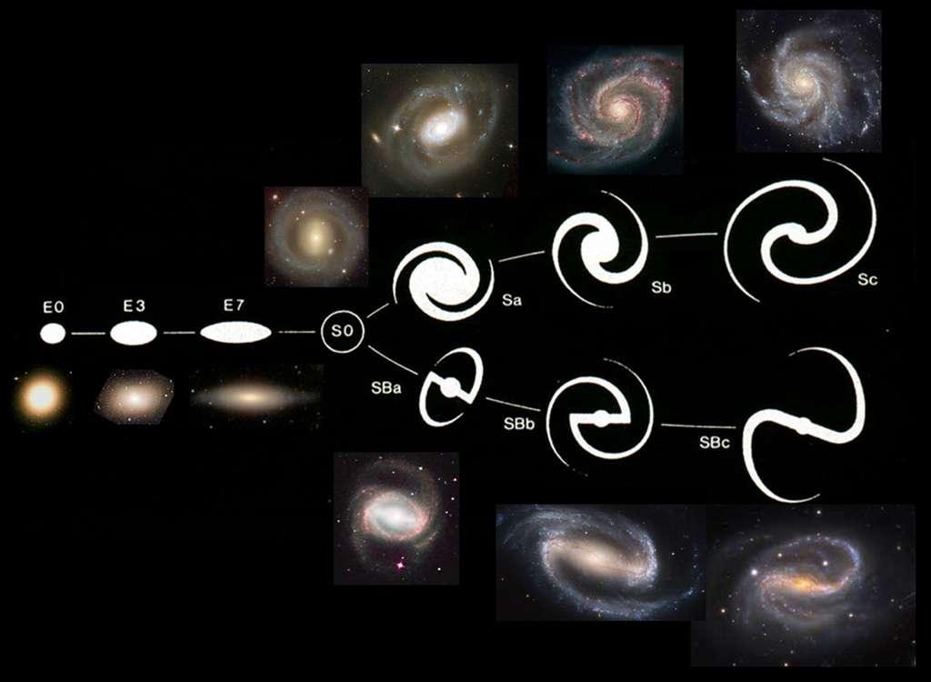 Représentation de la séquence de Hubble, ou « diapason de Hubble ». À gauche, les galaxies elliptiques plus ou moins aplaties, de E0 (sphère) à E7 (aplatissement maximum) [le chiffre est égal à 10 x (a - b)/a, où a et b sont les axes principaux]. À droite, les galaxies spirales sont divisées en deux branches, barrées (en bas) ou non, et le rapport bulbe/disque diminue de gauche à droite. Au centre, les galaxies lenticulaires S0, qui possèdent un disque, un bulbe massif, mais pas de gaz, et peu de spirales. © Françoise Combes