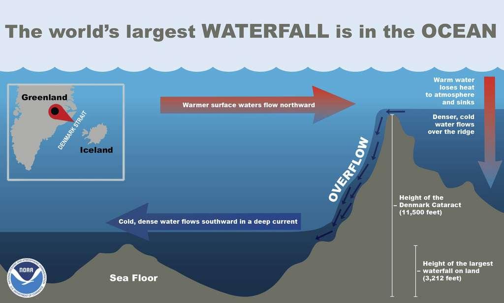 Dans le détroit de Danemark, la différence de densité entre l'eau froide venue du nord et l'eau chaude entraîne la formation d'une gigantesque cascade sous-marine de 3.500 mètres de haut. © Noaa