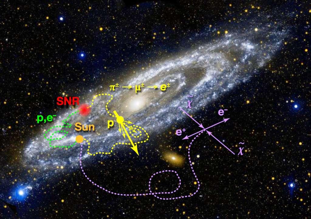 Un schéma (voir les explications dans le texte ci-dessous) montrant différentes sources possibles de positrons, électrons et protons dans les rayons cosmiques parcourant la Voie lactée et les autres galaxies. Toutes les sources possibles n'ont pas été représentées, à l'instar des naines blanches ou des pulsars. © Galex, JPL-Caltech, Nasa, et schéma, Alan Stonebraker, APS