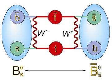 Figure 1. Oscillations entre quarks au sein d'un méson Bs. Les anti-particules sont signalées par une barre au-dessus de leur lettre. Par échange de bosons, les quarks s (étranges) deviennent des t (top) puis des b (beaux). Les oscillations des deux quarks étant liées, le méson Bs devient un anti-Bs. Crédit : Fermilab