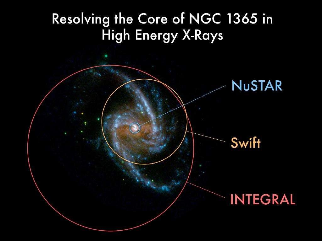 D'année en année, d'Integral à Nustar, la résolution des observations dans le domaine des rayons X a augmenté. C'est ce que l'on voit avec les cercles surimposés à une image de NGC 1365 prise dans le domaine des ultraviolets. © Nasa