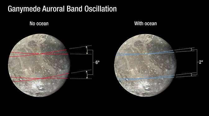 En l'absence d'océan intérieur, les ovales auroraux de Ganymède devraient osciller de 6°. Avec un océan de 100 km de profondeur, les oscillations sont amorties et elles ne sont plus que de 2°. © Nasa, Esa, A. Feild (STScI)