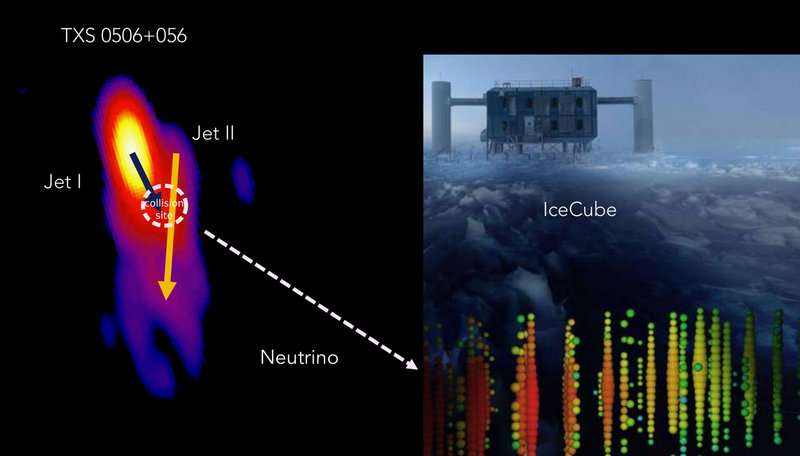 L'évènement neutrino IceCube 170922A semble provenir de la zone d'interaction des deux jets associés à TXS 0506+056. © Collaboration IceCube, Mojave, S. Britzen et M. Zajaček