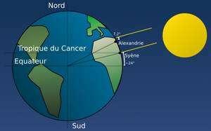 Méthode de calcul de la circonférence de la Terre par Eratosthène. Crédits : R. Javaux