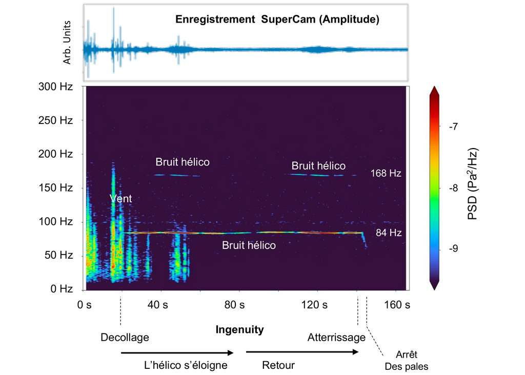 Interprétation graphique de l'enregistrement du son lors du quatrième vol d'Ingenuity (30 avril 2021). © Cnes, ISAE-Supaéro
