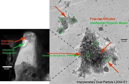 Cliquer pour agrandir. Particules de poussières interplanétaires avec des grains de silicate pré-solaire et de la matière organique d'origine interstellaire. Crédit : H Busemann