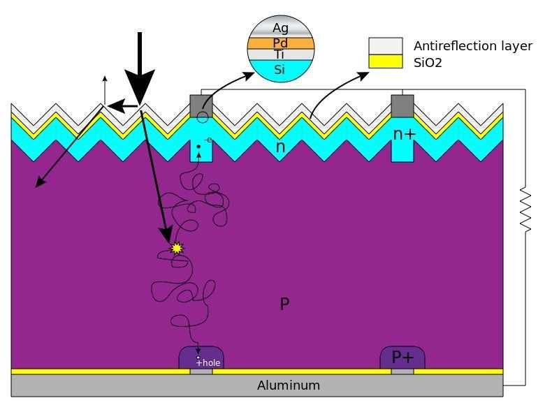 Composition couche par couche d'une cellule photovoltaïque au silicium cristallin (en bleu et rose, respectivement en fonction des dopages n et p). La strate blanche correspond à la couche antireflet, qui est posée sur une couche d'oxyde de silicium (SiO2). Les structures grises correspondent aux collecteurs de charges. Les contacts du haut récoltent les électrons (-e), tandis que la structure en aluminium (en bas) se charge des trous (+hole). © Cuferz, Wikimedia Commons, cc by 3.0