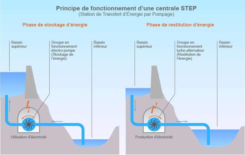 Comment fonctionne le stockage hydroélectrique par pompage ? © Connaissance des Énergies