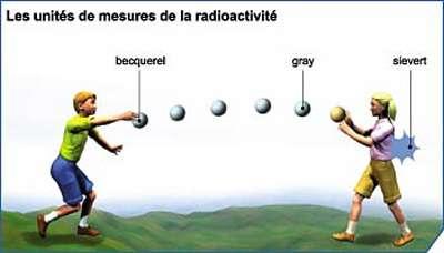 Représentation imagées des unités de la radioactivité © CEA