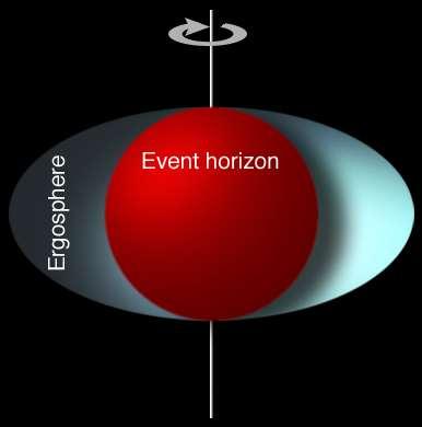 Un schéma montrant la différence entre l'horizon des événements (sphérique) et l'ergosphère (ellipsoïdale) d'un trou noir de Kerr. © MesserWoland, Wikipedia
