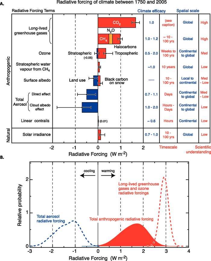 Sur le graphique en haut (A), sont indiqués les forçages radiatifs (FR) moyens à l'échelle mondiale, et leurs intervalles de confiance (à 90 %) entre 1750 et 2005, pour divers agents et mécanismes. La figure illustre aussi le forçage radiatif anthropique net et sa marge d'erreur. Le schéma (B) représente la distribution de la probabilité du forçage radiatif combiné moyen mondial de tous les agents anthropiques présentés dans (A). La distribution est calculée en associant les meilleures estimations et les incertitudes de chaque composant. © Giec, 2007