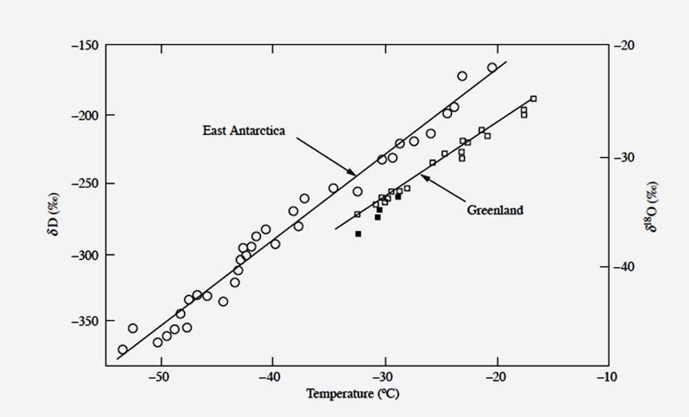 Figure 1 : Cette figure illustre la variation des teneurs moyennes en deutérium (échelle de gauche) et en oxygène 18 (échelle de droite) des neiges récentes de l'Antarctique de l'Est et du Groenland (analysées respectivement à Saclay, en France, et à Copenhague, au Danemark) en fonction de la température moyenne annuelle du site. © Jean Jouzel, tous droits réservés