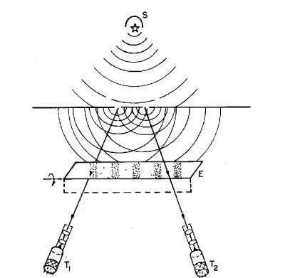 Schéma de l'expérience de Wheeler. Au dernier moment on choisit soit un écran E soit deux télescopes T. © npl.washington.edu