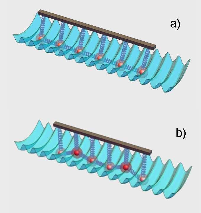 La surface ondulée représente un réseau optique. Les boules représentent des ions. Les ressorts qui relient les ions représentent les forces de Coulomb qui s'exercent entre eux. Lorsque l'espacement entre les ions correspond à celui du réseau optique, le frottement est maximal (schéma a). Lorsque l'espacement entre les ions ne correspond plus à celui du réseau optique, le frottement disparaît et les ions glissent doucement le long de la surface (schéma b). © MIT