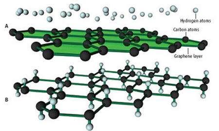 En déposant des atomes d'hydrogène (blanc) sur un feuillet de graphène , on obtient, par leur fixation sur les atomes de carbone (noir), du graphane. Crédit : Science
