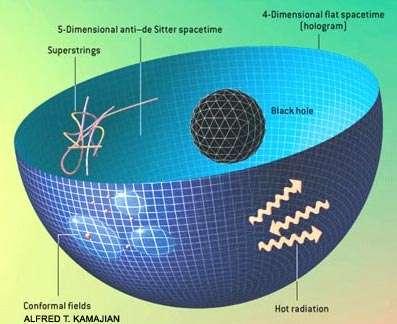 Via les équations de la théorie des cordes, la physique d'un trou noir dans un espace-temps Anti-de-Sitter à 5 dimensions est reliée à celle d'une théorie des champs conformes en 4 dimensions d'espace-temps sur la frontière de cet espace. Il s'agit d'un exemple du principe holographique de Sussking et 't Hooft. Crédit : universe-review
