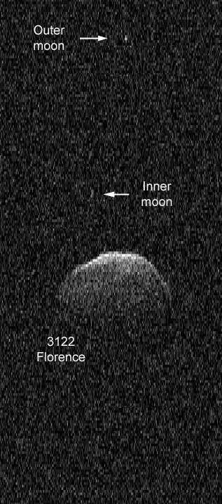 L'astéroïde Florence, avec ses deux lunes (Outer moon et Inner moon, en anglais sur l'image), qui viennent d'être découvertes. Sur les 16.400 géocroiseurs catalogués, il est le troisième à être triple. Voir l'animation GIF ici. © Nasa, JPL