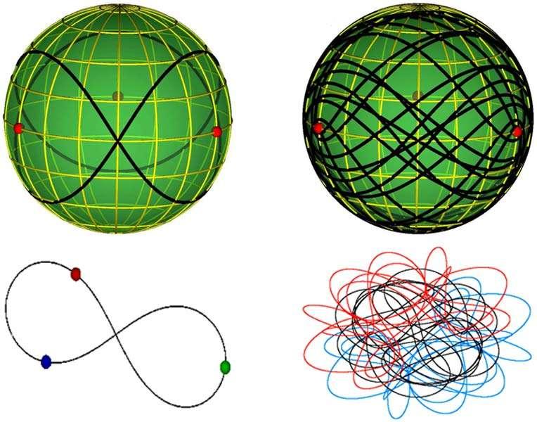 En bas deux familles d'orbites d'un problème à trois corps restreint périodique et dans le plan, considérées par les deux physiciens serbes. En haut, ces orbites sont en relation avec des classes topologiques de lacets, sur une sphère, avec trois trous (en rouge) au niveau de l'équateur. Sur la partie gauche, on reconnaît une version des orbites en forme de huit, déjà découverte avec le problème à trois corps. © Milovan Suvakov, Veljko Dmitrasinovic