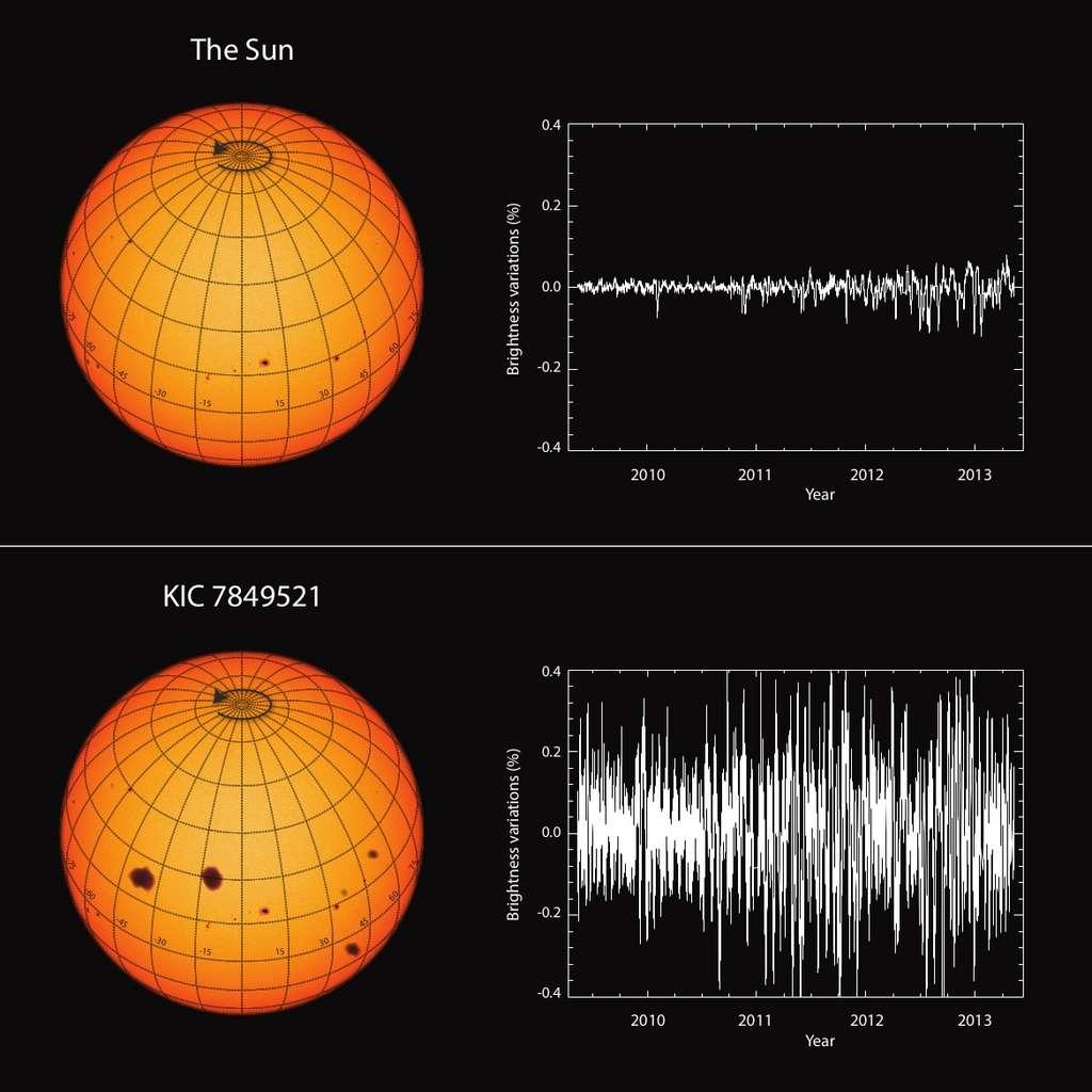 Ici, les variations de luminosité de notre Soleil (en haut) comparées à celles de l'étoile KIC 7849521 (en bas). © MPS / hormesdesign.de