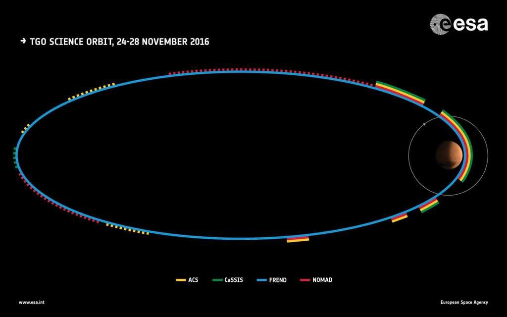Deuxième orbite elliptique de TGO autour de Mars accomplie entre le 24 et le 28 novembre 2016. Les couleurs indiquent les moments où furent testés les différents instruments : en jaune, ACS (Atmospheric Chemistry Suite) ; en vert, Cassis (Colour and Stereo Surface Imaging System) ; en bleu, Frend (Fine Resolution Epithermal Neutron Detector) et en rouge Nomad (Nadir and Occultation for Mars Discovery). © ESA