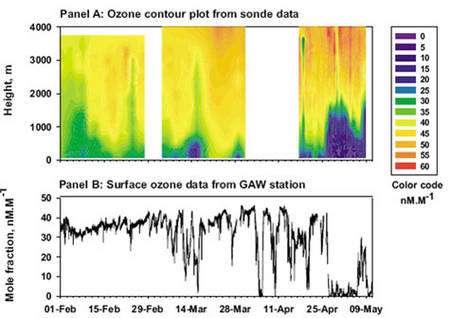 Figure 12 : Evénements de destruction total de l'ozone au niveau de la mer à la station canadienne d'Alert (Arctique canadien) © J. Bottenheim