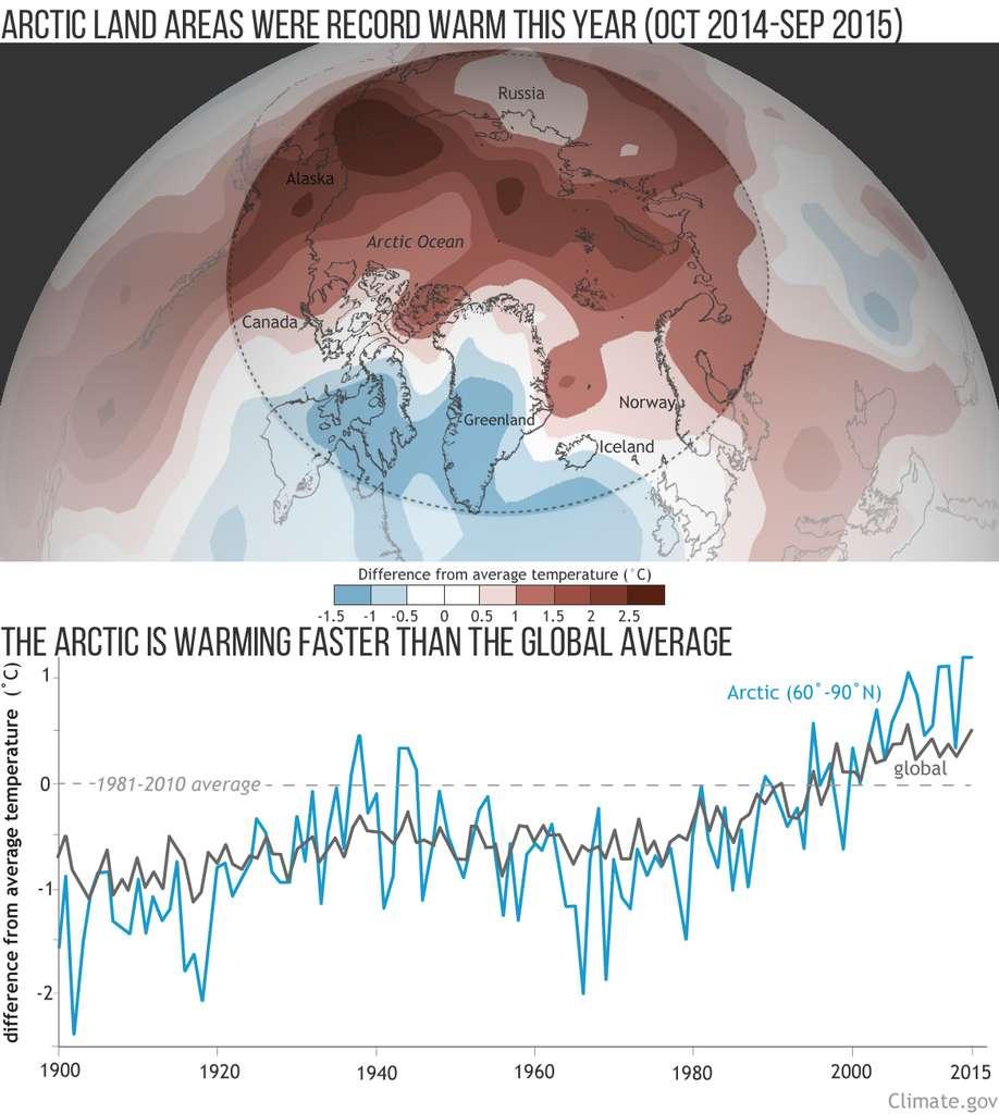 L'évolution des anomalies de températures moyennes en Arctique depuis 1900 par rapport à la moyenne des années 1980-1990. On voit clairement le réchauffement climatique à l'œuvre. © NOAA
