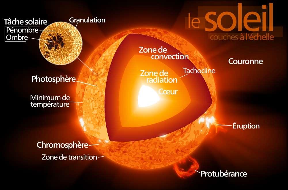 Le Soleil est constitué de trois grandes structures : son cœur, où se déroulent les réactions de fusion thermonucléaire, la zone radiative, où le transfert d'énergie se fait grâce au rayonnement, et enfin la zone convective, où le transfert d'énergie est assuré par la convection. En surface, la granulation est la manifestation la plus clairement observable de la convection solaire. © Kelvinsong, Wikimedia Commons, cc by sa 3.0