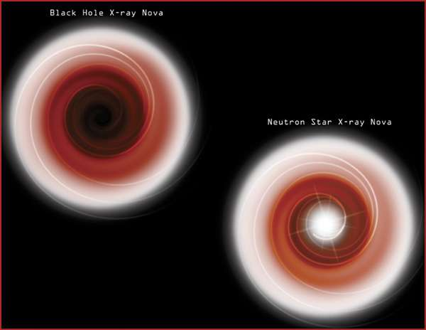 Les émissions de rayons X d'un trou noir et d'une étoile à neutrons accrétant de la matière ne devraient pas être semblables. La matière entrant en collision avec la surface de l'étoile à neutrons (en bas à droite) doit produire du rayonnement à cet endroit et des éruptions supplémentaires. © Nasa, CXC, M.Weiss
