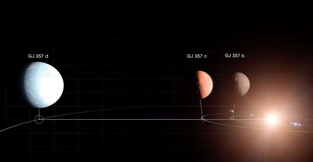 Au moins trois planètes gravitent autour de l'étoile naine GJ 357. L'une d'entre elles pourrait être une cible idéale pour rechercher des traces de vie. © Nasa Goddard