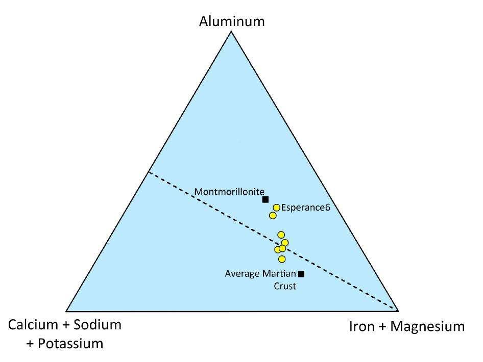 Résultat de l'analyse de l'affleurement Esperance (dont le caillou Esperance6), par l'instrument APXS porté par le bras d'Opportunity. Les cercles jaunes indiquent les compositions en aluminium, calcium, sodium, potassium, magnésium et fer (iron). La teneur diffère notablement de la montmorillonite, une roche terrestre voisine (un phyllosilicate, une famille dont font partie les argiles), et de la moyenne de la croûte martienne (average martian crust). De l'eau a coulé à cet endroit et son pH est neutre, concluent les scientifiques. © Cornell, Max Planck Institute, University of Guelph, Nasa, JPL-Caltech