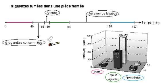 Figure 10 :Concentrations de formaldéhyde et d'acétaldéhyde avant et après 5 cigarettes fumées Marchand, 2005.