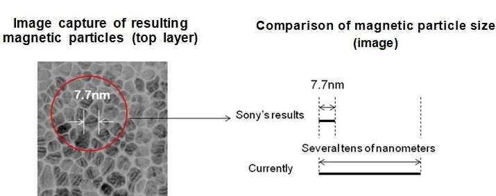 En développant une nouvelle technique de dépôt par pulvérisation, Sony a réussi à créer des particules magnétiques de 7,7 nanomètres (Sony's results), alors que celles que l'on trouve sur les bandes magnétiques actuelles (currently) mesurent plusieurs dizaines de nanomètres (several tens of nanometers). © Sony Corporation