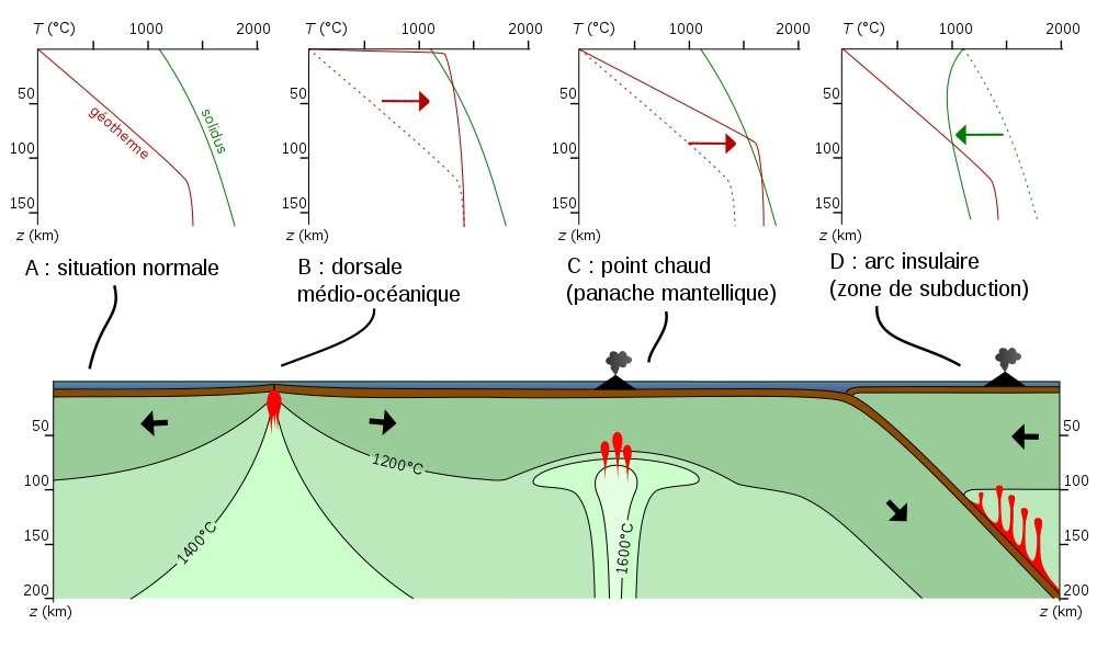 Schéma des processus menant à la fusion partielle du manteau supérieur. Le géotherme est en rouge sur les graphes, le solidus en vert. La fusion partielle commence lorsque la température du géotherme excède celle du solidus. © Wikimédia Commons, Ariel Provost