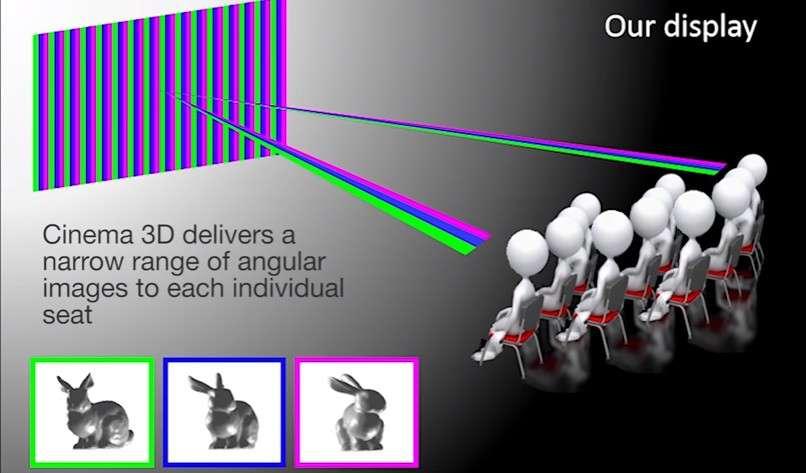 Le dispositif Cinema 3D mis au point par l'équipe du MIT et de l'institut Weizmann ajuste la barrière de parallaxe pour chaque spectateur de la salle. © MIT CSAIL, Weizmann Institute of Science