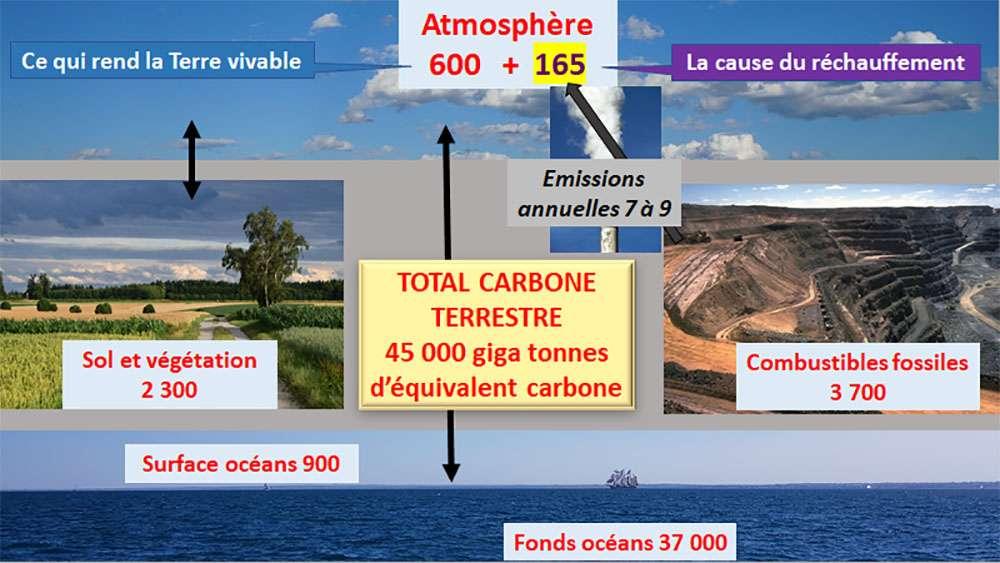 Contrairement à ce que beaucoup pensent il n'y a pas énormément de carbone dans l'atmosphère, et les 165 GtC qui réchauffent indûment la planète n'en représentent qu'une très faible part. © Montage Bruno Parmentier (Barocca, Stephen Codrington, Ulleo, wikimedia commons CC 3.0, Ricwood, Pixabay, DP