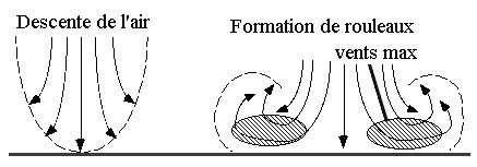 Le haboob se forme lorsque les rafales descendantes à l'intérieur du cumulonimbus se produisent. © Pierre cb, Wikipédia, GNU 1.2