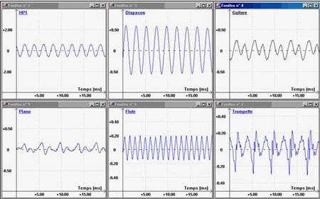 Enregistrement de différents sons lors d'une expérience. HP : haut-parleur soumis à une tension sinusoïdale de 475 Hz. © tboivin.free.fr