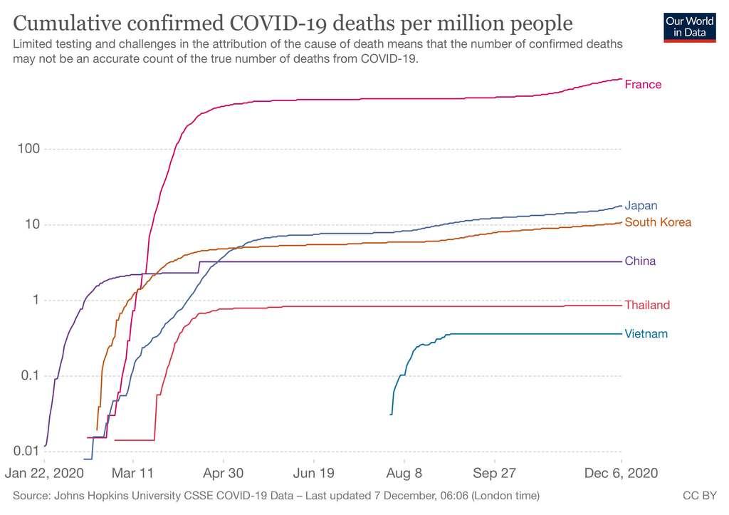 Les pays asiatiques sont-ils naturellement immunisés contre la Covid-19 ? 64cb5bf3b1_50170914_coronavirus-morts