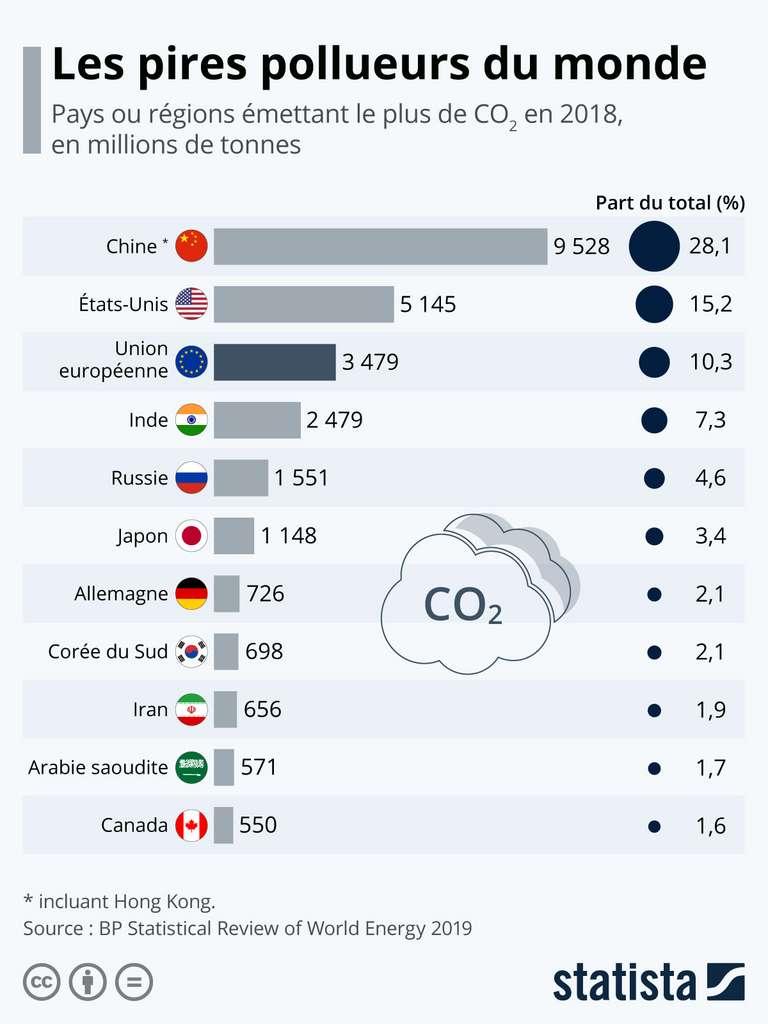 L'Inde et la Russie, respectivement 3e et 4e plus gros pollueurs de la Planète, n'ont pris aucun nouvel engagement. © Statista