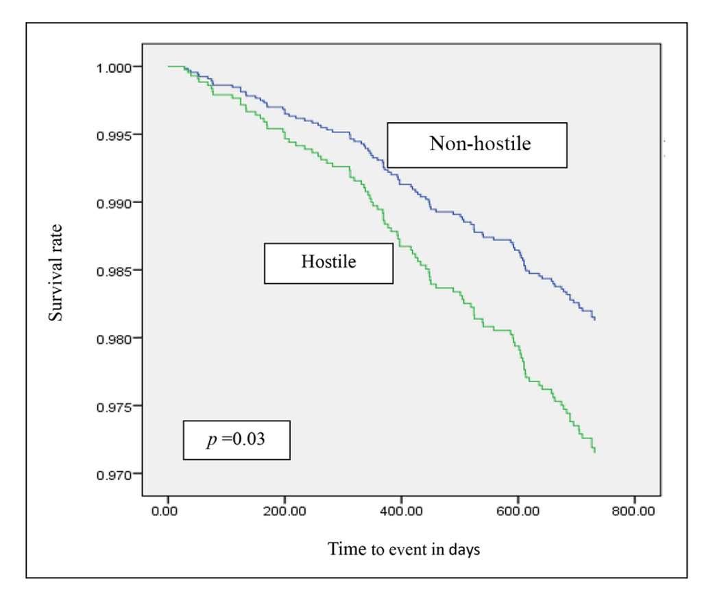 La courbe de survie en fonction du caractère hostile ou non hostile défini par le questionnaire. On voit que l'hostilité diminue la survie des patients de la cohorte. © Tracey K. Vitori et al. European Journal of Cardiovascular Nursing