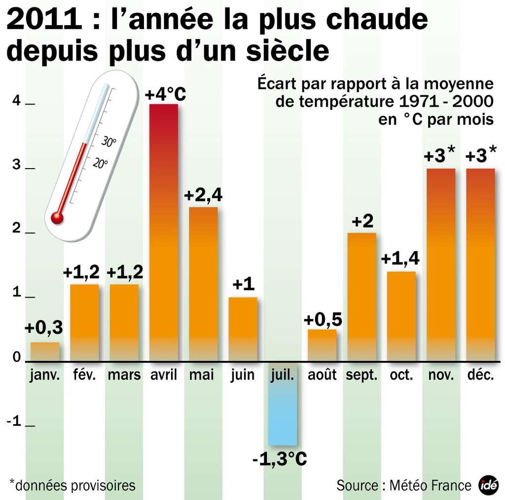 Anomalies de température au cours des mois de l'année 2011, par rapport à la moyenne des mois respectifs au cours de la période 1971-2000. © Idé
